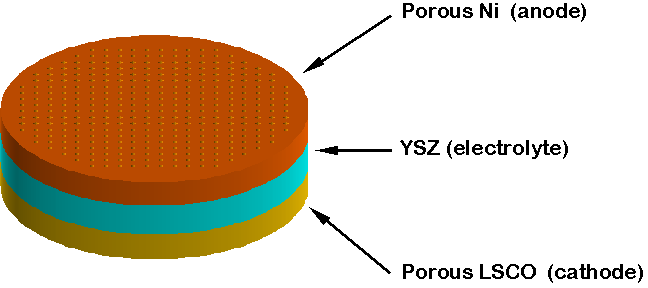 Schematic showing layered structure of integrated fuel cell